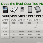 Apple iPad Price List