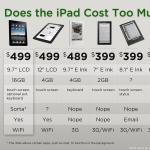 Apple iPad Price List