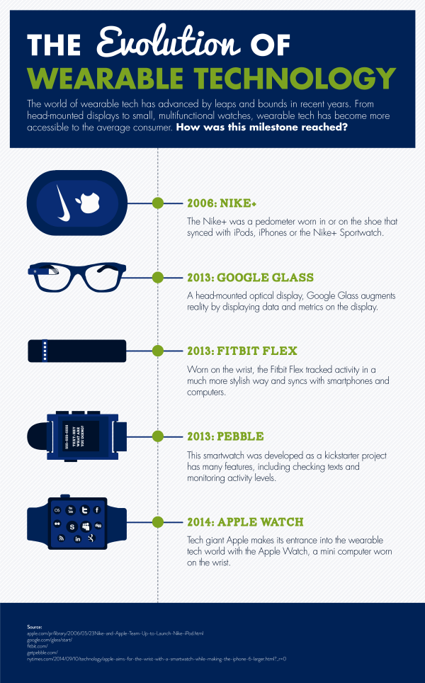wearable_technology_infographic